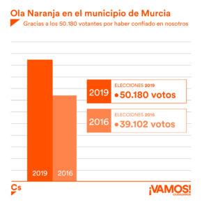 """Mario Gómez: """"Agradecemos a los 50.180 murcianos la confianza depositada en nuestro proyecto de futuro"""""""